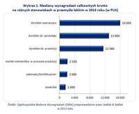 Mediany wynagrodzeń całkowitych brutto  na różnych stanowiskach w przemyśle lekkim
