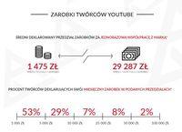 Zarobki twórców YouTube