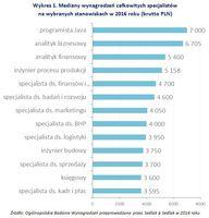 Wykres 1. Mediany wynagrodzeń całkowitych specjalistów na wybranych stanowiskach w 2016 roku