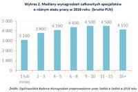 Wykres 2. Mediany wynagrodzeń całkowitych specjalistów o różnym stażu pracy w 2016 roku