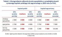 Wynagrodzenia całkowite brutto specjalistów - kapitał polski lub zagraniczny