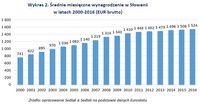 Wykres 2. Średnie miesięczne wynagrodzenie w Słowenii w latach 2000-2016