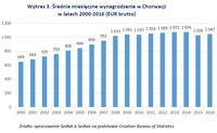 Wykres 3. Średnie miesięczne wynagrodzenie w Chorwacji w latach 2000-2016