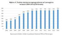 Wykres 4. Średnie miesięczne wynagrodzenie w Czarnogórze w latach 2004-2016