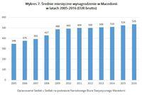 Wykres 7. Średnie miesięczne wynagrodzenie w Macedonii w latach 2005-2016