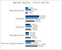 Ocena skuteczności BIG-ów wśród ogółu firm korzystających i niekorzystających z BIG