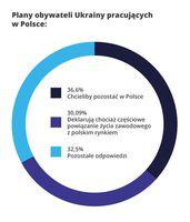 Plany pracowników z Ukrainy