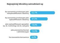 Zatrudnienie pracowników z Ukrainy