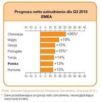 Prognoza netto zatrudnienia dla regionu EMEA na Q3 2018 r.