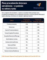 Plany pracodawców dot. zatrudnienia w podziale na sektory