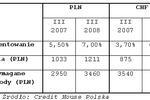 Zdolność kredytowa Polaków obniża się przez wzrost płac?