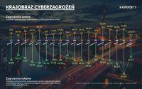 Krajobraz cyberzagrożeń