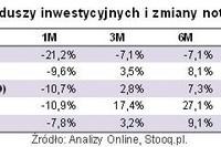 Forex inwestowanie w zloto