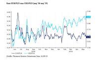 Kurs EUR/PLN oraz USD/PLN (maj '18-maj '19)