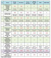 Miesięczne oszczędności w złotych po skorzystaniu z różnych ofert w stosunku do standardowego cennik