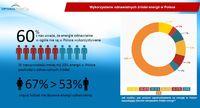 Wykorzystanie odnawialnych źródeł energii w Polsce