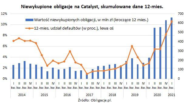 Niespłacone obligacje korporacyjne warte rekordowe 659,4 mln zł