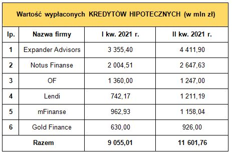 Pośrednictwo finansowe: wyniki ZFPF II kw. 2021