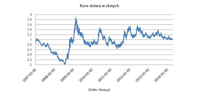 kurs na dolara ckb