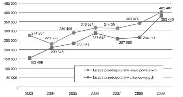 Sektor MSP w Polsce w latach 2008-2009