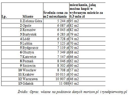 Kupno mieszkania. Jakie oferty za pół miliona złotych?