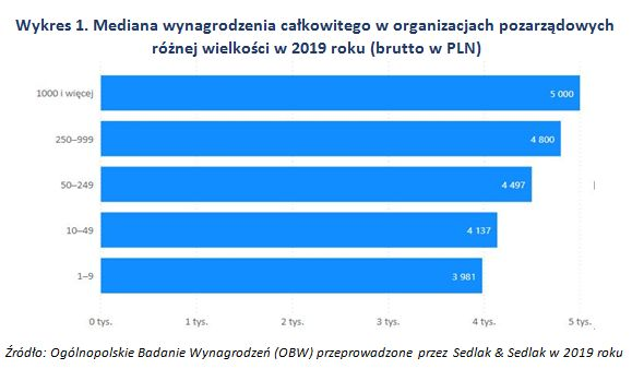 Wynagrodzenia w organizacjach pozarządowych w 2019 roku