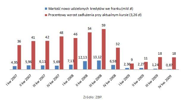 Kredyty we frankach kosztują dodatkowo 30 mld zł