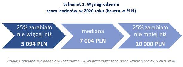 Wynagrodzenia team leaderów w 2020 roku