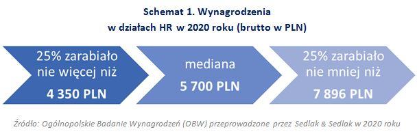 Wynagrodzenia w działach HR w 2020 roku