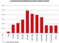 Liczba niesolidnych dłużników w zależności od kwoty zaległości