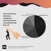 Specjaliści Business Intelligence - lokalizacje