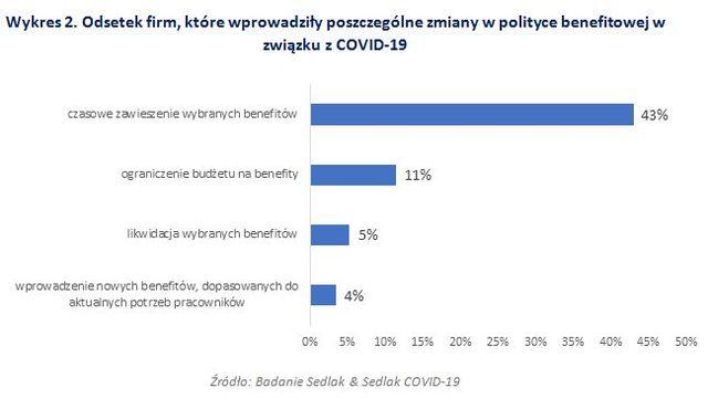 Jakie działania podjęły firmy w związku z COVID-19?