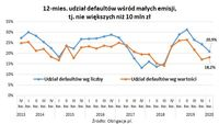 Udział defaultów wśród małych emisji