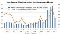 Niewykupione obligacje na Catalyst, skumulowane dane z 12 miesięcy