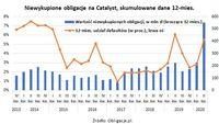 Niewykupione obligacje na Catalyst