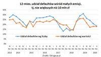 12 miesięczny udział defaultów wśród małych emisji