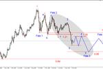 Wieloletnia prognoza dla EUR/USD