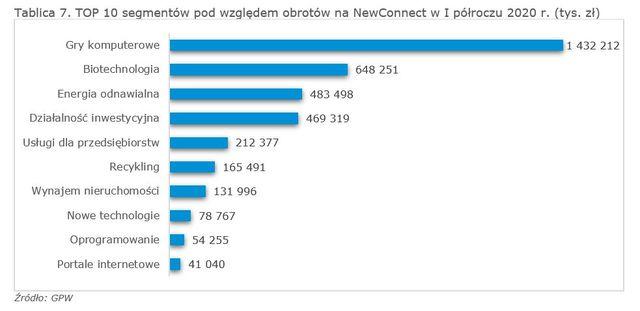 GPW: w I poł. 2020 rekordowe obroty na Głównym Rynku i NewConnect