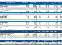 Rynek instrumentów pochodnych i dłużnych