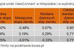 Rynek NewConnect w XI 2011