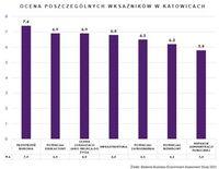 Ocena poszczególnych wskaźników w Katowicach