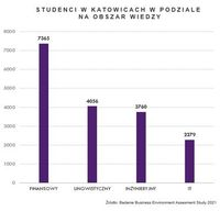 Studenci w Katowicach w podziale na obszary wiedzy