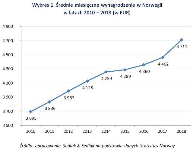 Jakie zarobki i koszty życia w Norwegii?