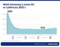 Wiek a cena OC I poł. 2021