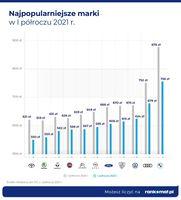 Najpopularniejsze marki w I półroczu 2021