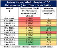 Zmiany średniej składki OC I kw. 2018 - IV kw. 2020
