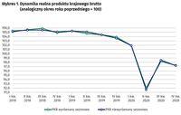 Dynamika realna produktu krajowego brutto (analogiczny okres roku poprzedniego = 100)