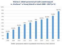 """Wykres 1. Udział uprawnionych osób uczestniczących w """"KiwiSaver"""" w Nowej Zelandii w latach 2008-2017"""