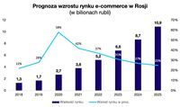 Prognoza wzrostu rynku e-commerce w Rosji