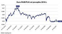 Kurs RUB/PLN od początku 2016 roku